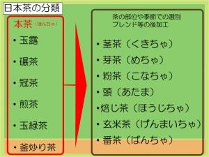 日本茶の分類3